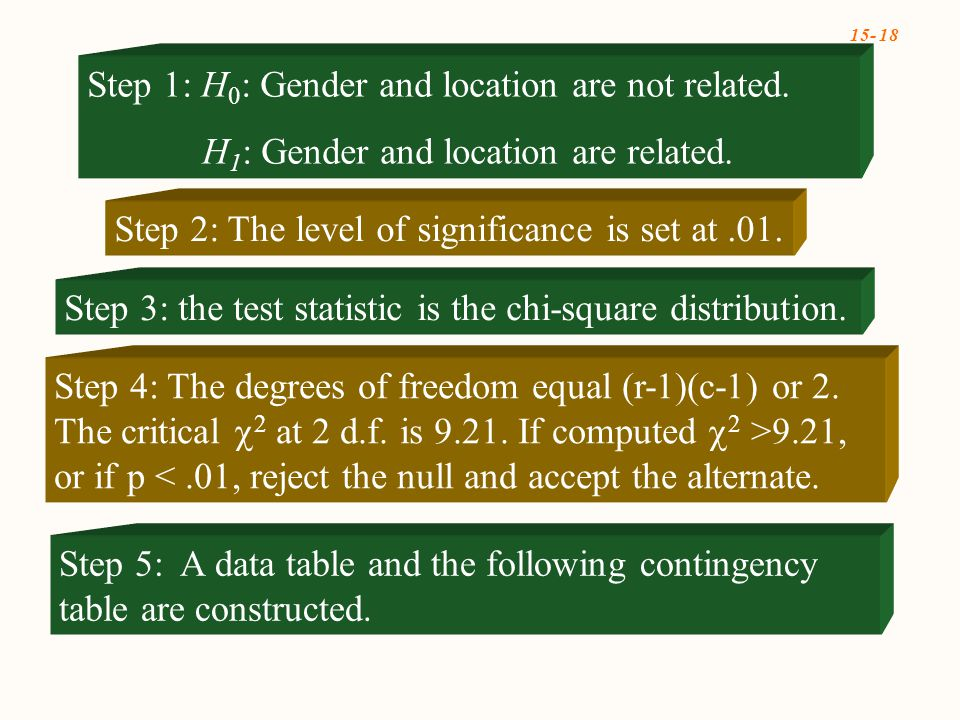15- 18 Step 4: The degrees of freedom equal (r-1)(c-1) or 2.
