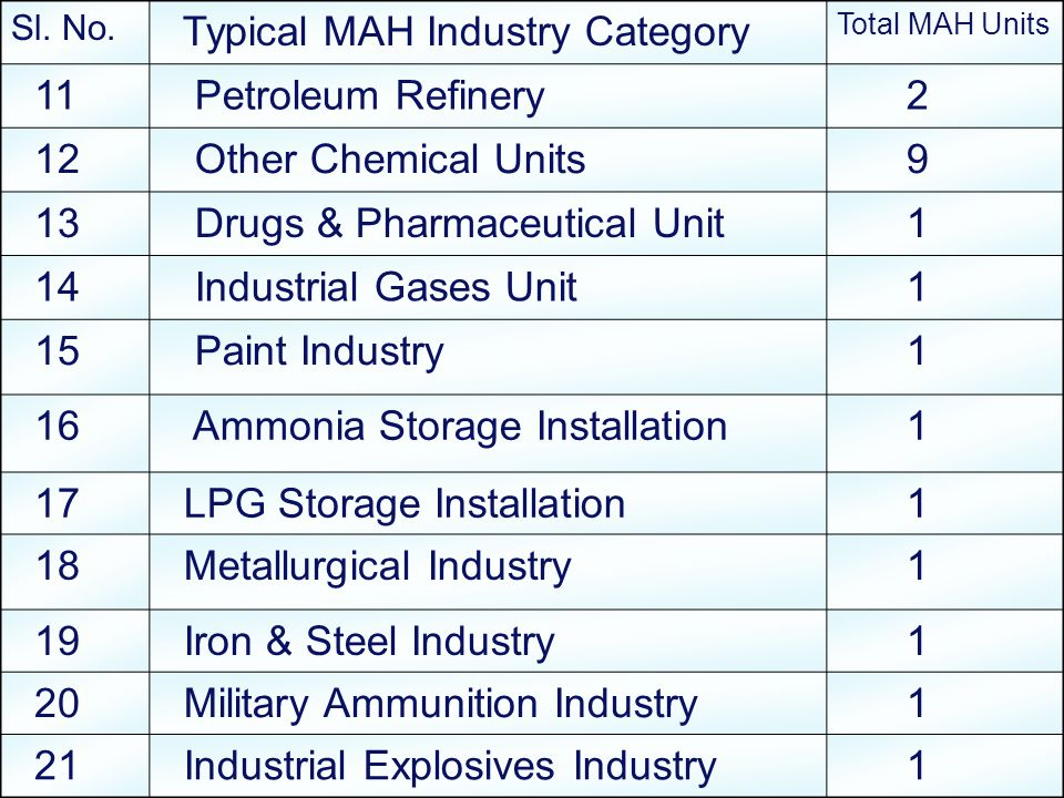 Sl. No. Typical MAH Industry Category Total MAH Units 11 Petroleum Refinery 2 12 Other Chemical Units 9 13 Drugs & Pharmaceutical Unit 1 14 Industrial