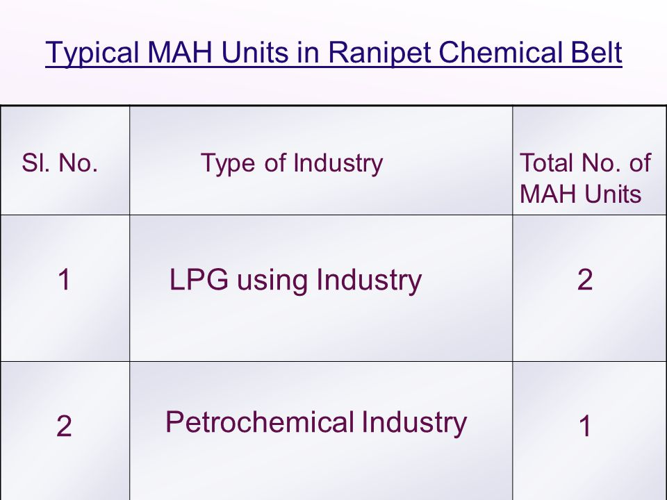 Typical MAH Units in Ranipet Chemical Belt Sl. No. Type of IndustryTotal No. of MAH Units 1 LPG using Industry 2 2 Petrochemical Industry 1