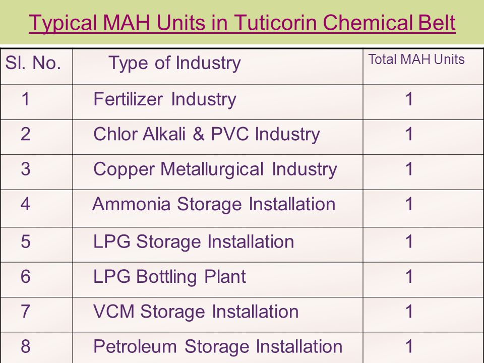 Typical MAH Units in Tuticorin Chemical Belt Sl. No. Type of Industry Total MAH Units 1 Fertilizer Industry 1 2 Chlor Alkali & PVC Industry 1 3 Copper