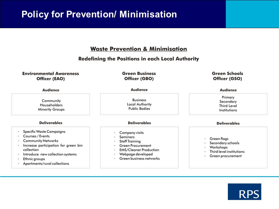 Policy for Prevention/ Minimisation