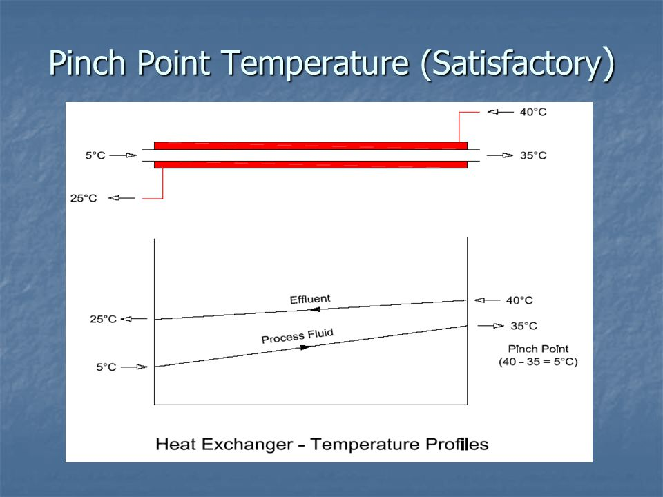 Pinch Point Temperature (Satisfactory )