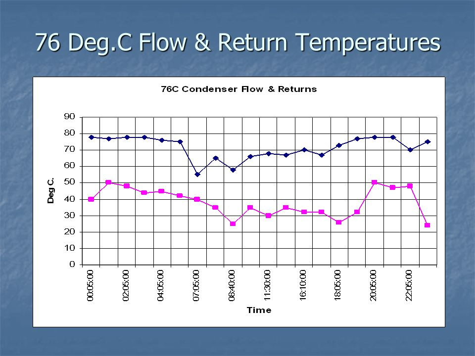 76 Deg.C Flow & Return Temperatures