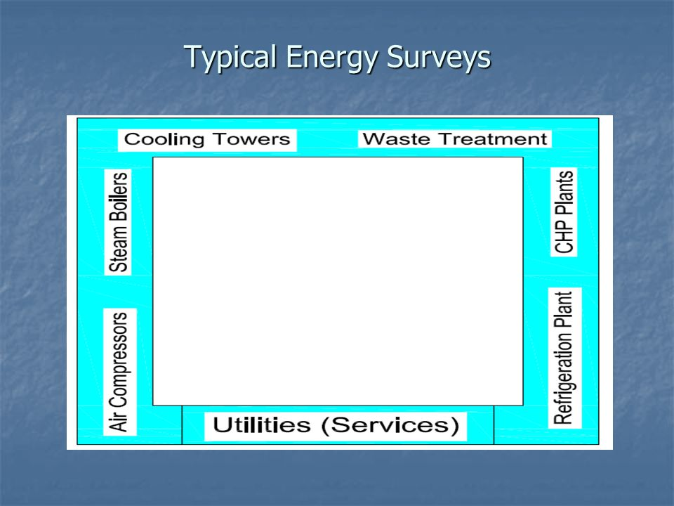Typical Energy Surveys