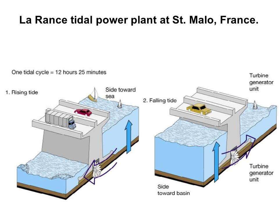 La Rance tidal power plant at St. Malo, France.