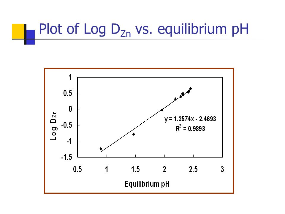Plot of Log D Zn vs. equilibrium pH