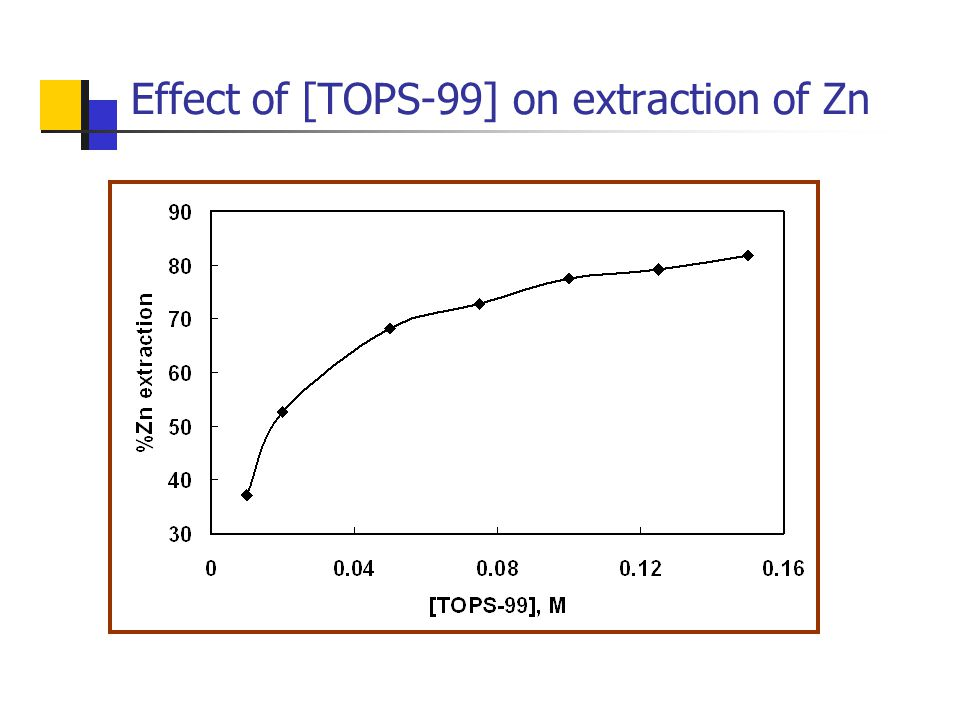 Effect of [TOPS-99] on extraction of Zn