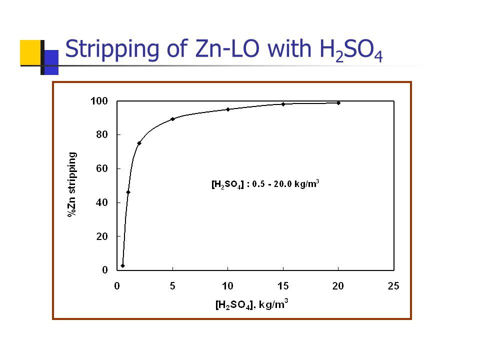 Stripping of Zn-LO with H 2 SO 4