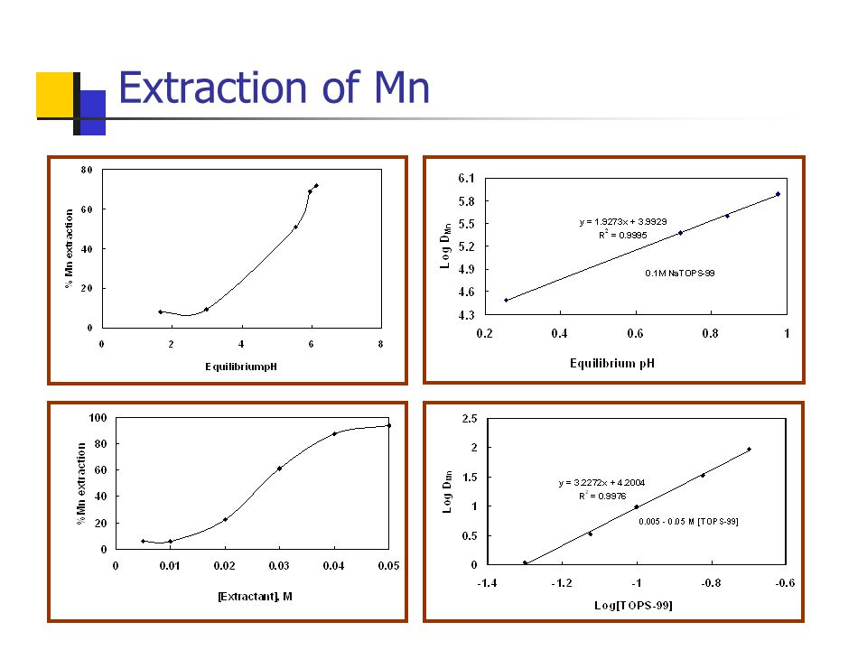 Extraction of Mn