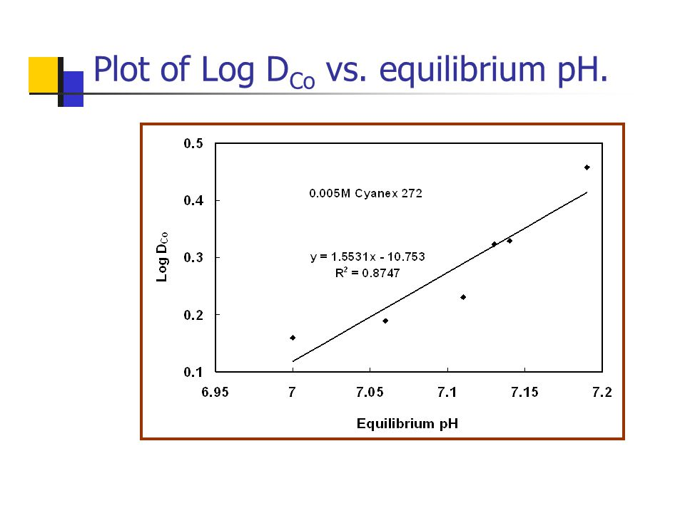 Plot of Log D Co vs. equilibrium pH.