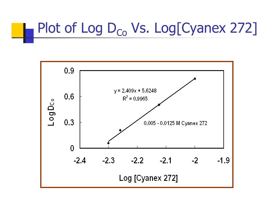 Plot of Log D Co Vs. Log[Cyanex 272]
