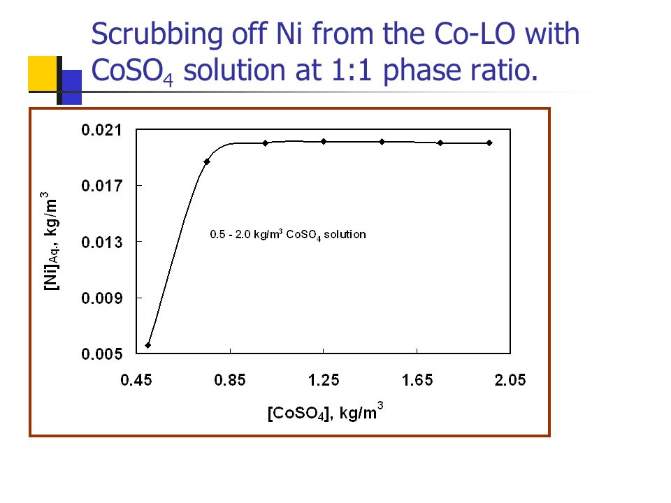 Scrubbing off Ni from the Co-LO with CoSO 4 solution at 1:1 phase ratio.