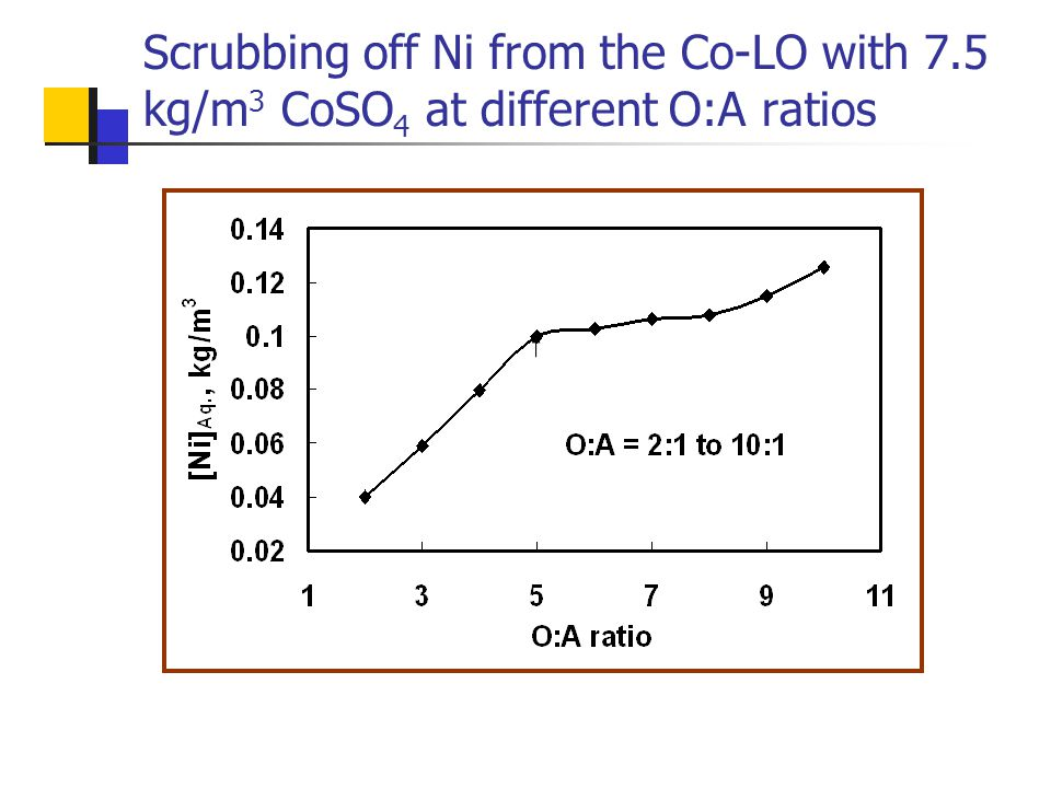 Scrubbing off Ni from the Co-LO with 7.5 kg/m 3 CoSO 4 at different O:A ratios