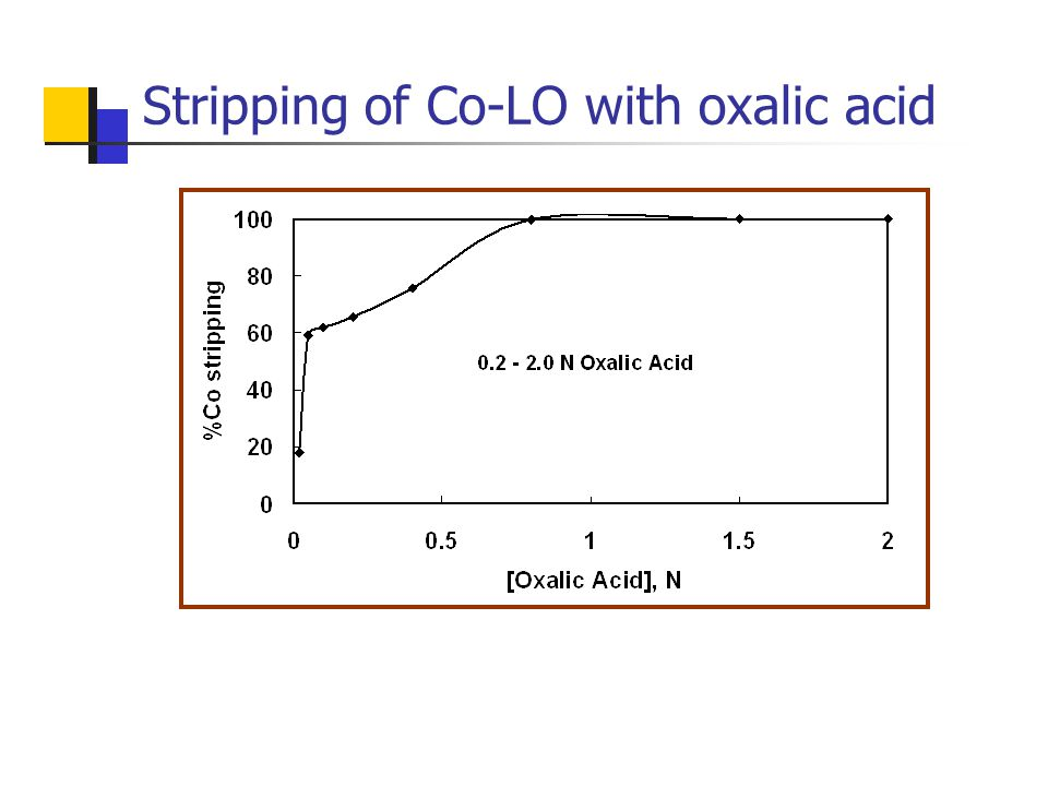 Stripping of Co-LO with oxalic acid