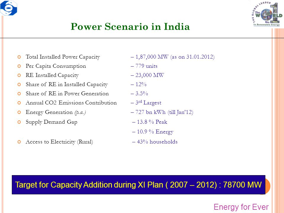 Power Scenario in India Total Installed Power Capacity – 1,87,000 MW (as on 31.01.2012) Per Capita Consumption – 779 units RE Installed Capacity – 23,