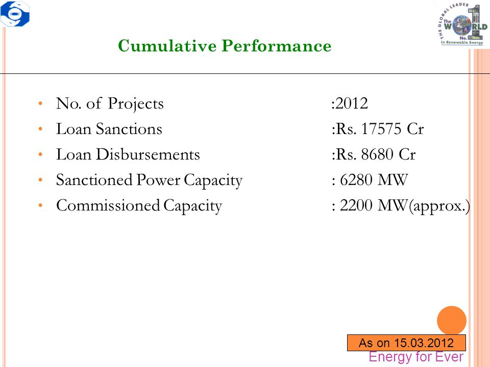 Cumulative Performance No. of Projects :2012 Loan Sanctions:Rs. 17575 Cr Loan Disbursements:Rs. 8680 Cr Sanctioned Power Capacity: 6280 MW Commissione