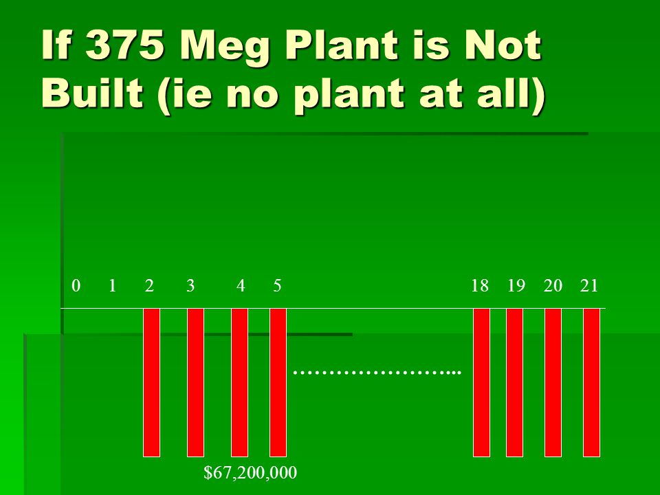If 375 Meg Plant is Not Built (ie no plant at all) 0 1 2 3 4 5 18 19 20 21 …………………... $67,200,000