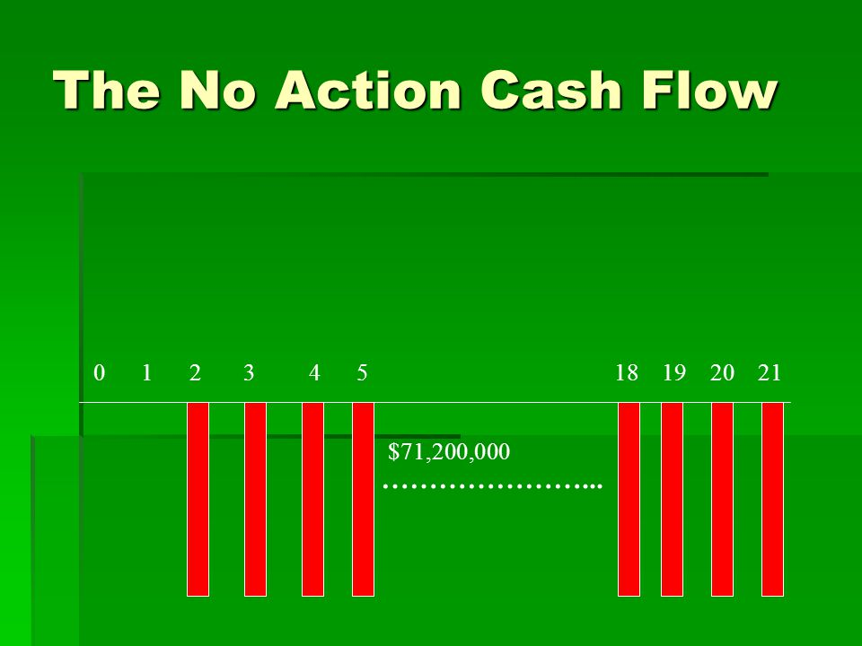 The No Action Cash Flow 0 1 2 3 4 5 18 19 20 21 …………………... $71,200,000
