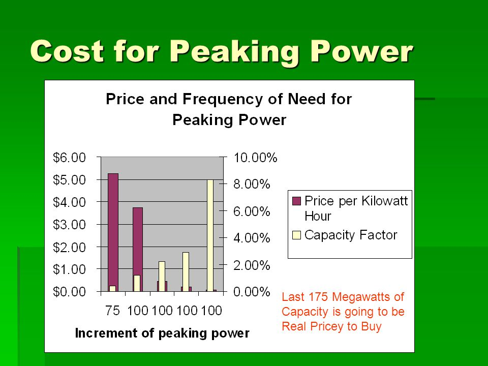 Cost for Peaking Power Last 175 Megawatts of Capacity is going to be Real Pricey to Buy
