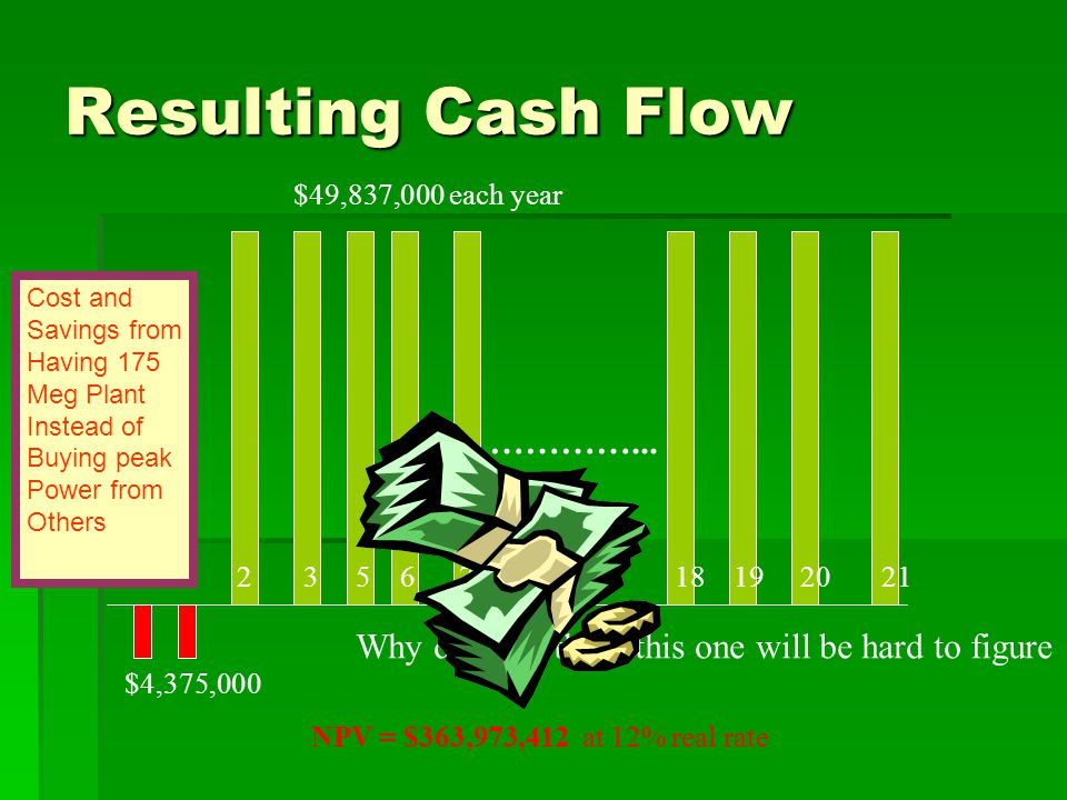 Resulting Cash Flow 0 1 2 3 5 6 7 18 19 20 21 $4,375,000 …………...
