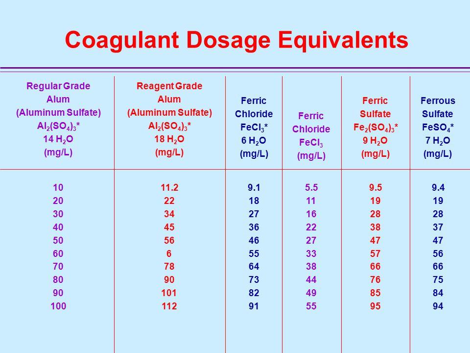 Coagulant Dosage Equivalents Reagent Grade Alum (Aluminum Sulfate) Al 2 (SO 4 ) 3 * 18 H 2 O (mg/L) 10 20 30 40 50 60 70 80 90 100 11.2 22 34 45 56 6