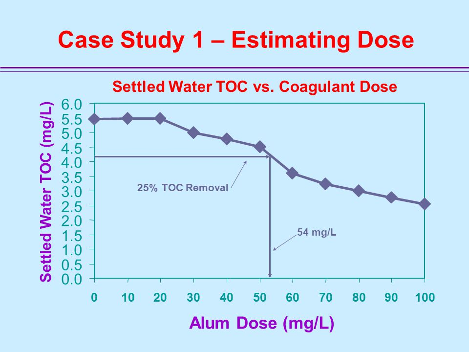 Case Study 1 – Estimating Dose 0.0 0.5 1.0 1.5 2.0 2.5 3.0 3.5 4.0 4.5 5.0 5.5 6.0 0102030405060708090100 Alum Dose (mg/L) Settled Water TOC (mg/L) 25