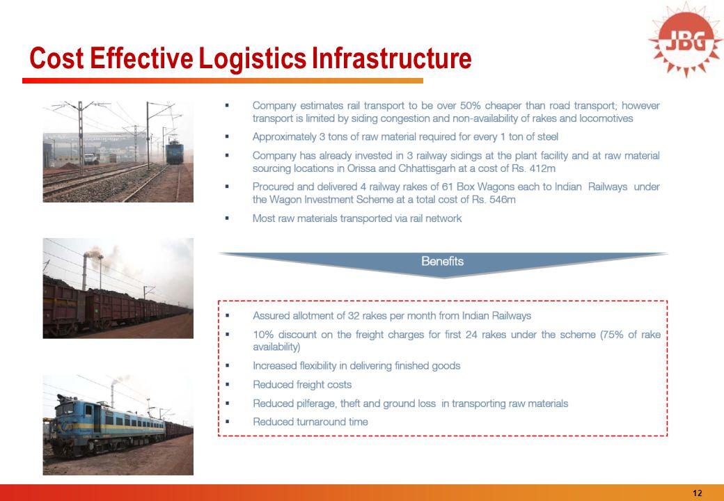 12 Cost Effective Logistics Infrastructure