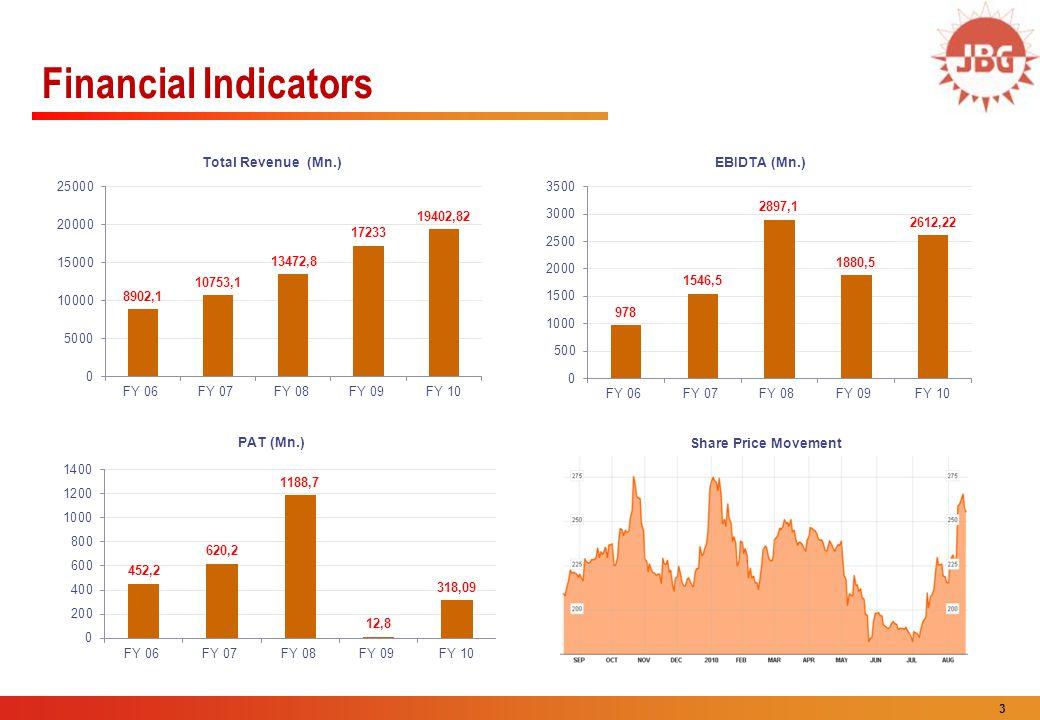 3 Financial Indicators Share Price Movement
