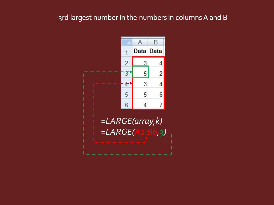 =LARGE(array,k) =LARGE(A2:B6,3) 3rd largest number in the numbers in columns A and B