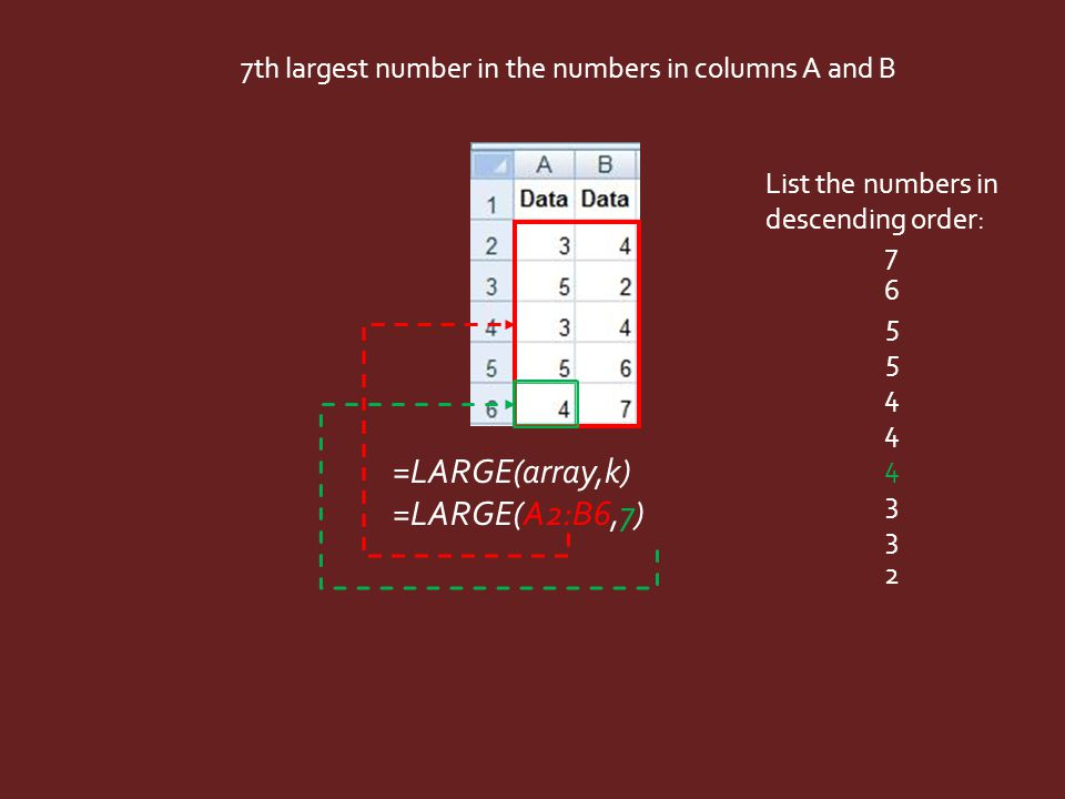 =LARGE(array,k) =LARGE(A2:B6,7) 7th largest number in the numbers in columns A and B List the numbers in descending order: 7 6 5 4 3 2