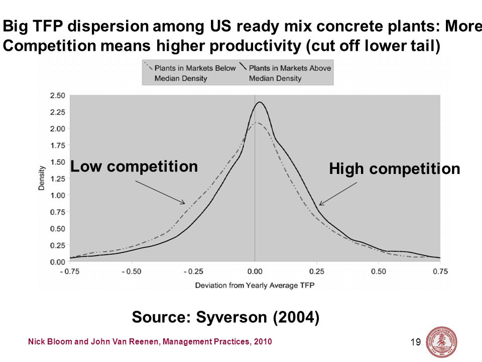 Nick Bloom and John Van Reenen, Management Practices, 2010 19 Big TFP dispersion among US ready mix concrete plants: More Competition means higher productivity (cut off lower tail) Source: Syverson (2004) High competition Low competition