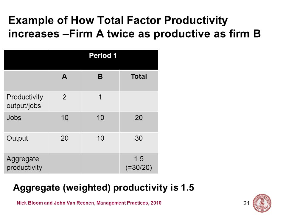 Nick Bloom and John Van Reenen, Management Practices, 2010 Example of How Total Factor Productivity increases –Firm A twice as productive as firm B 21 Period 1 ABTotal Productivity output/jobs 21 Jobs10 20 Output201030 Aggregate productivity 1.5 (=30/20) Aggregate (weighted) productivity is 1.5