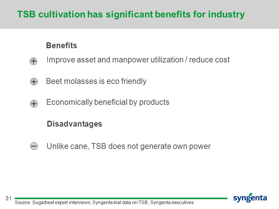 31 Source:Sugarbeet expert interviews; Syngenta trial data on TSB; Syngenta executives Benefits Economically beneficial by products Unlike cane, TSB d
