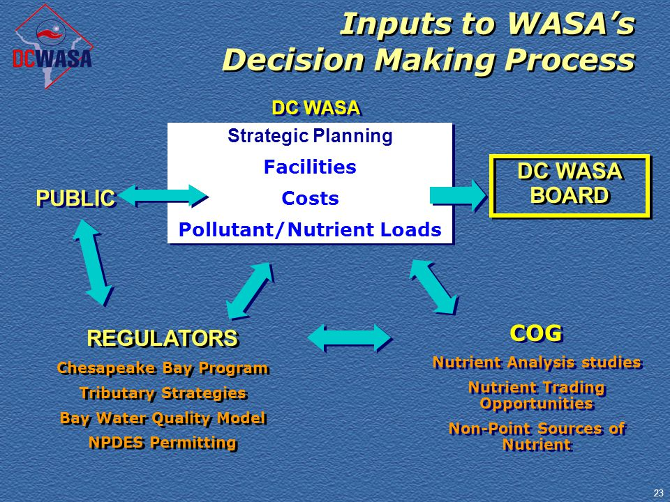 23 Inputs to WASA's Decision Making Process REGULATORS Chesapeake Bay Program Tributary Strategies Bay Water Quality Model NPDES Permitting REGULATORS Chesapeake Bay Program Tributary Strategies Bay Water Quality Model NPDES Permitting DC WASA Strategic Planning Facilities Costs Pollutant/Nutrient Loads Strategic Planning Facilities Costs Pollutant/Nutrient Loads COG Nutrient Analysis studies Nutrient Trading Opportunities Non-Point Sources of Nutrient COG Nutrient Analysis studies Nutrient Trading Opportunities Non-Point Sources of Nutrient DC WASA BOARD PUBLIC