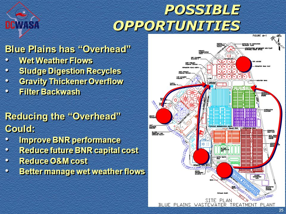 "25 POSSIBLE OPPORTUNITIES Blue Plains has ""Overhead"" Wet Weather Flows Sludge Digestion Recycles Gravity Thickener Overflow Filter Backwash Reducing t"