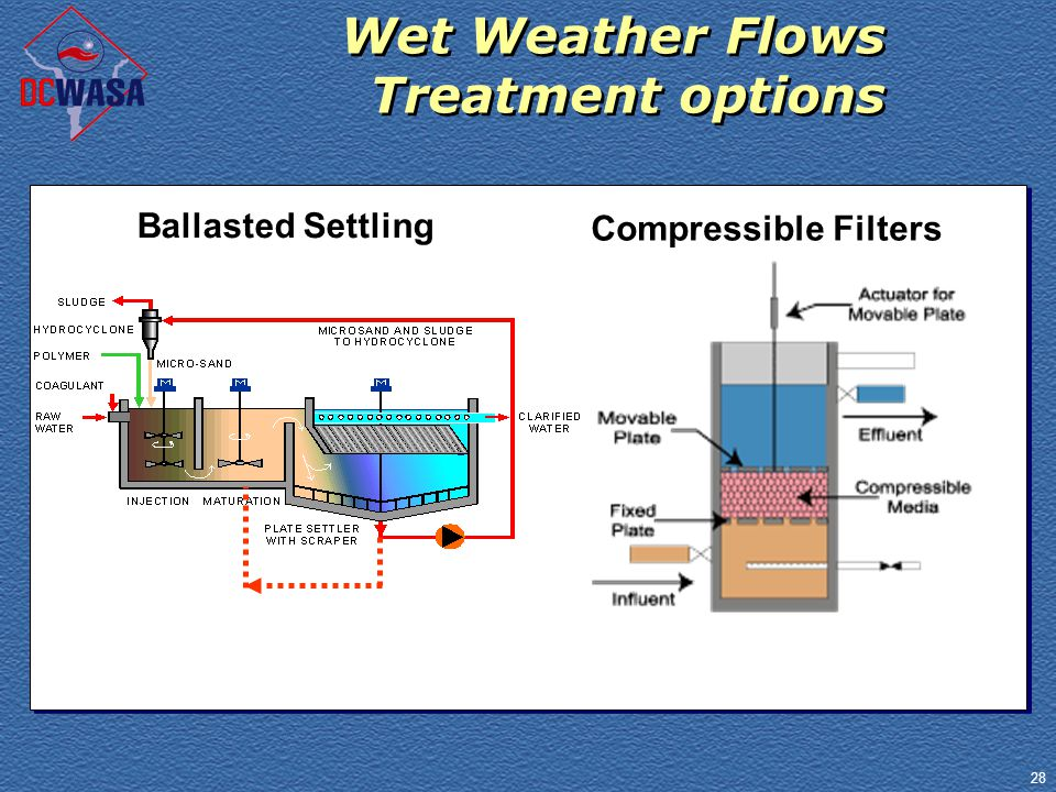 28 Wet Weather Flows Treatment options Compressible Filters Ballasted Settling