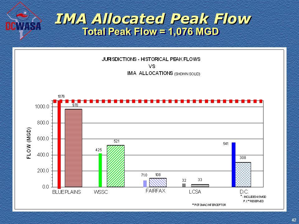 42 IMA Allocated Peak Flow Total Peak Flow = 1,076 MGD