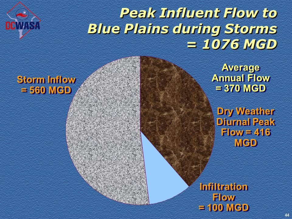 44 Peak Influent Flow to Blue Plains during Storms = 1076 MGD Average Annual Flow = 370 MGD Average Annual Flow = 370 MGD Dry Weather Diurnal Peak Flo
