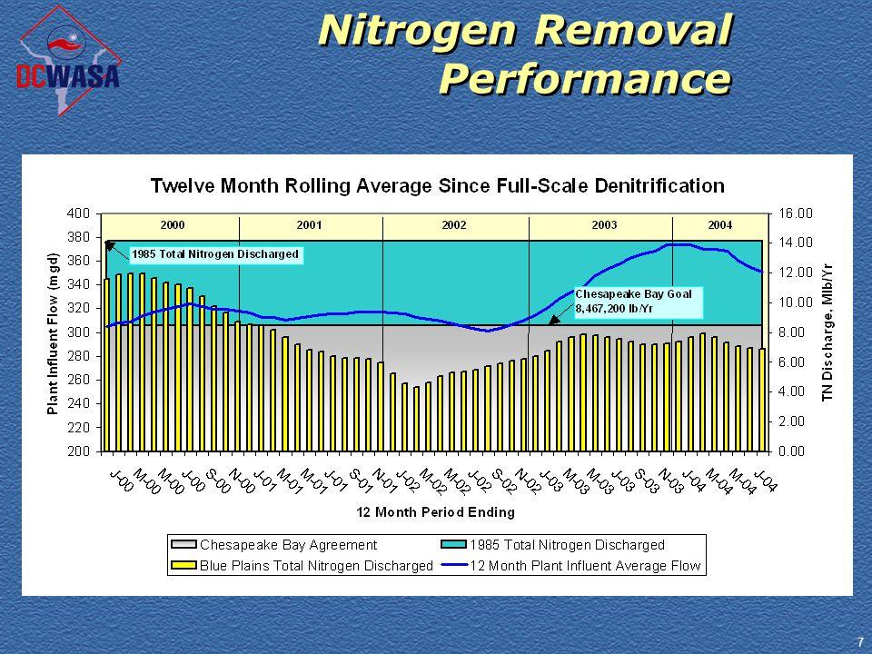 7 Nitrogen Removal Performance