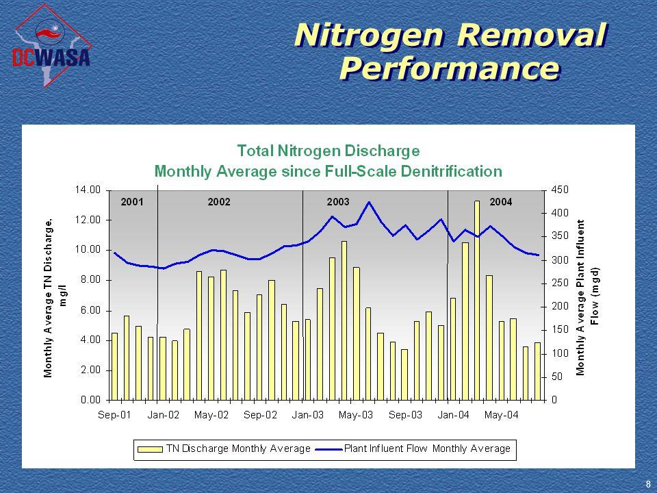 8 Nitrogen Removal Performance Nitrogen Removal Performance
