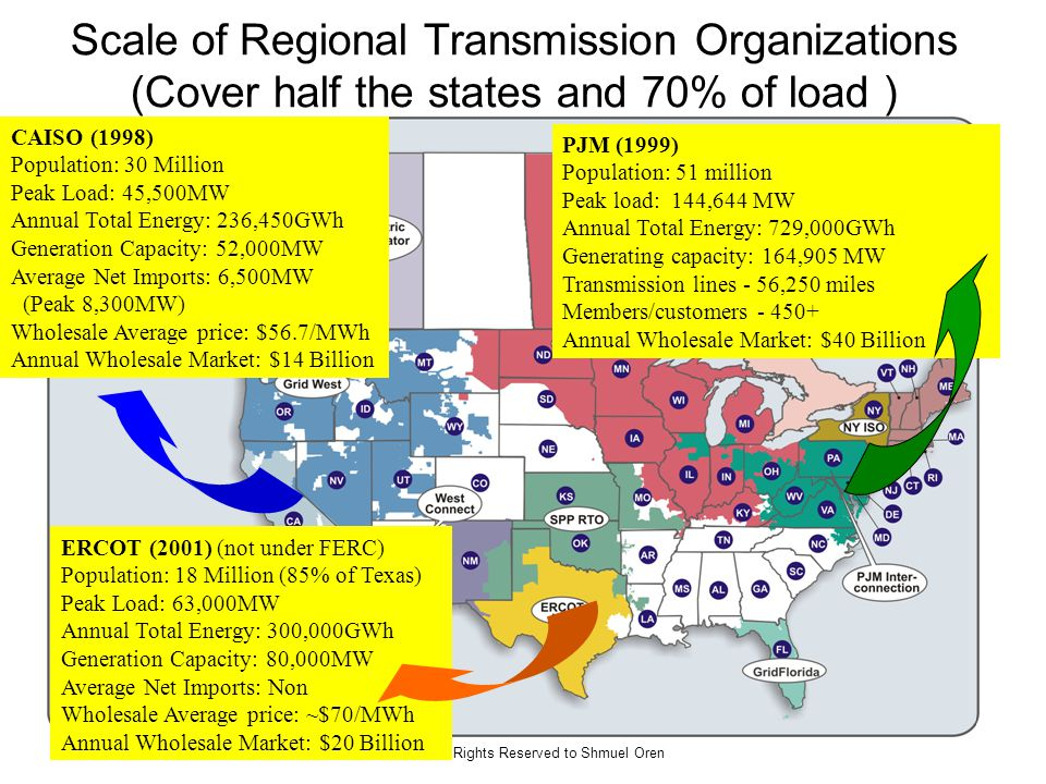 All Rights Reserved to Shmuel Oren Scale of Regional Transmission Organizations (Cover half the states and 70% of load ) CAISO (1998) Population: 30 Million Peak Load: 45,500MW Annual Total Energy: 236,450GWh Generation Capacity: 52,000MW Average Net Imports: 6,500MW (Peak 8,300MW) Wholesale Average price: $56.7/MWh Annual Wholesale Market: $14 Billion PJM (1999) Population: 51 million Peak load: 144,644 MW Annual Total Energy: 729,000GWh Generating capacity: 164,905 MW Transmission lines - 56,250 miles Members/customers - 450+ Annual Wholesale Market: $40 Billion ERCOT (2001) (not under FERC) Population: 18 Million (85% of Texas) Peak Load: 63,000MW Annual Total Energy: 300,000GWh Generation Capacity: 80,000MW Average Net Imports: Non Wholesale Average price: ~$70/MWh Annual Wholesale Market: $20 Billion