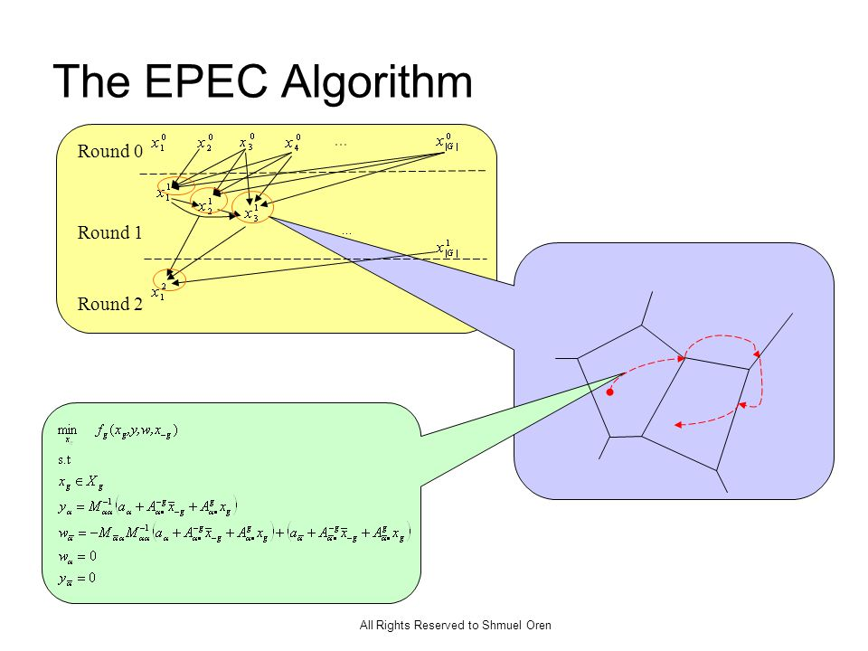 All Rights Reserved to Shmuel Oren The EPEC Algorithm Round 0 Round 1 Round 2