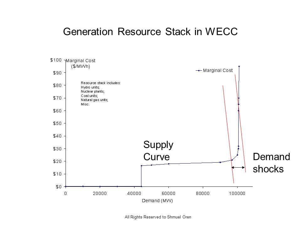 All Rights Reserved to Shmuel Oren Generation Resource Stack in WECC Demand shocks Supply Curve