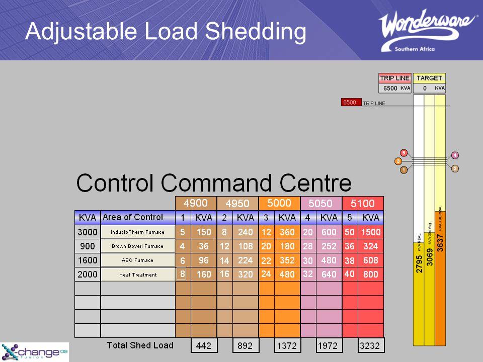 Adjustable Load Shedding