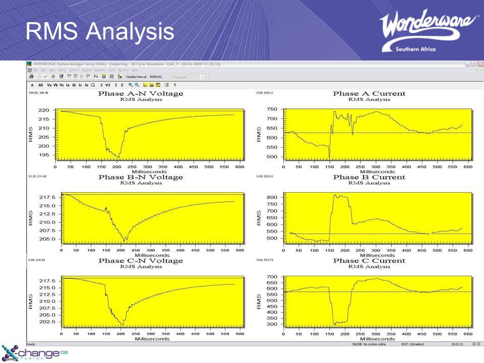 RMS Analysis
