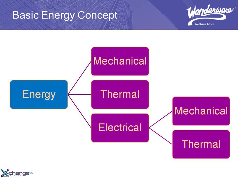 Basic Energy Concept