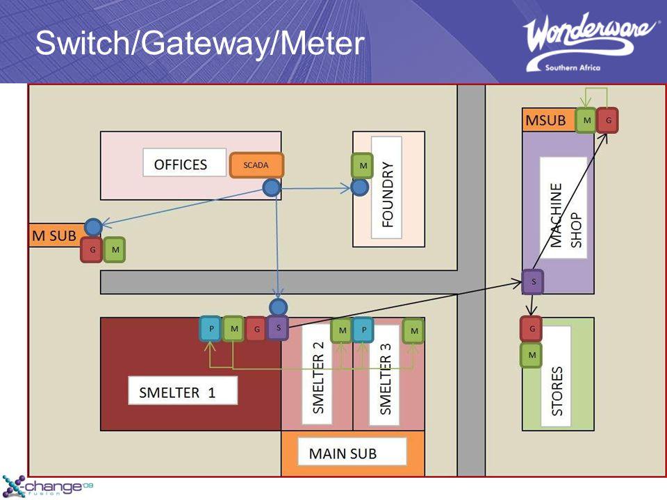 Switch/Gateway/Meter