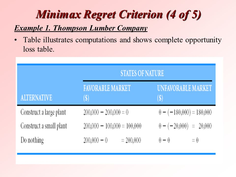 Minimax Regret Criterion(4 of 5) Minimax Regret Criterion (4 of 5) Table illustrates computations and shows complete opportunity loss table. Example 1
