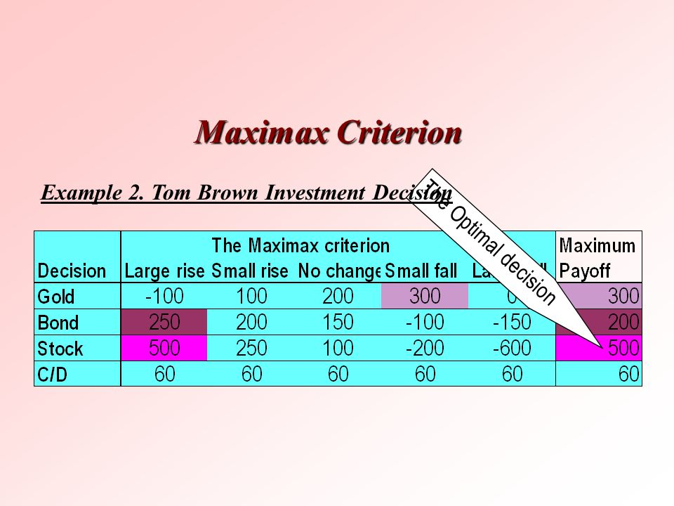 The Optimal decision Maximax Criterion Example 2. Tom Brown Investment Decision
