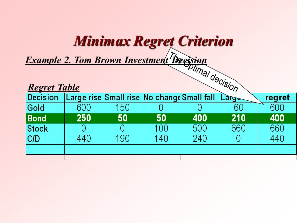 The Optimal decision Minimax Regret Criterion Example 2. Tom Brown Investment Decision Regret Table